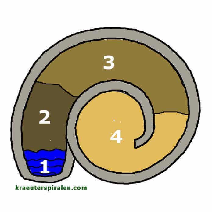 Kräuterspirale